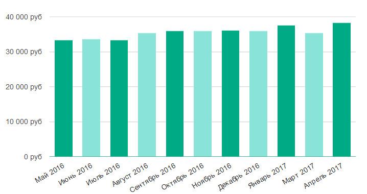 Работа домработницы в чехове свежие вакансии рейтинг сайта вакансий